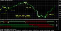 ScalpIT! Forex System